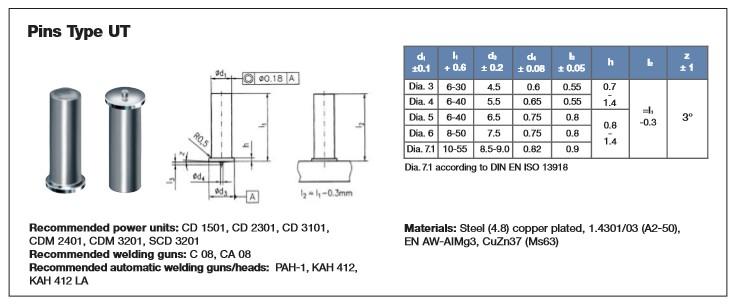 UT kolíky parametry (AJ)